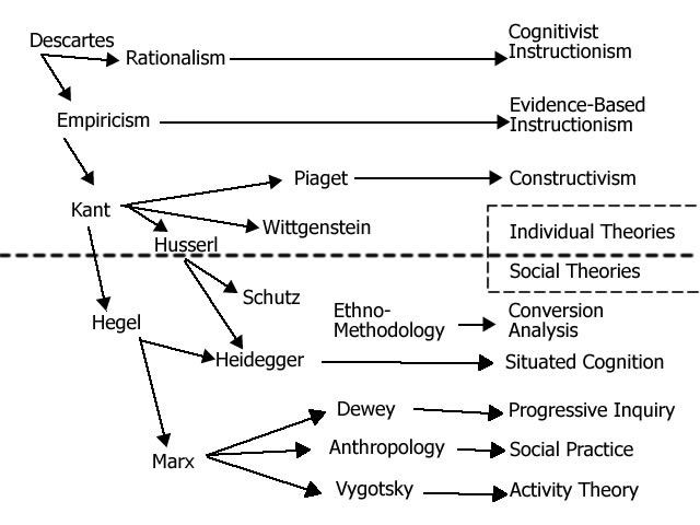 cognitivist approaches Cognitivism naturalism 'good' is something that can be defined and has real existence 'good pen' - fulfills it's purpose by writing properly good is something that.